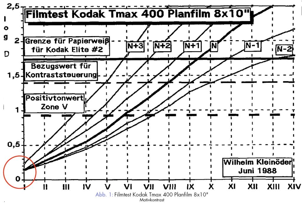 Filmtest Kodak Tmax 400 Planfilm 8x10inch